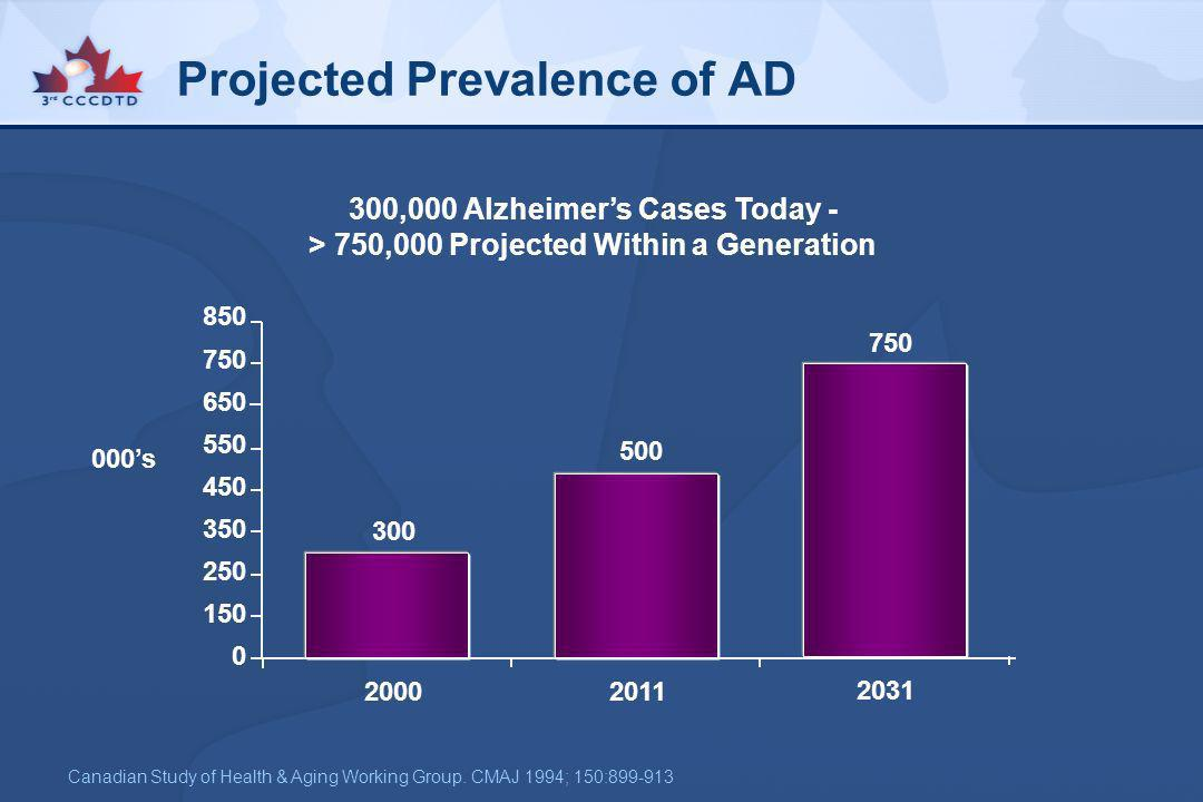 Projected Prevalence of AD 300,000 Alzheimers Cases Today - > 750,000 Projected Within a Generation Canadian Study of Health & Aging Working Group. CM