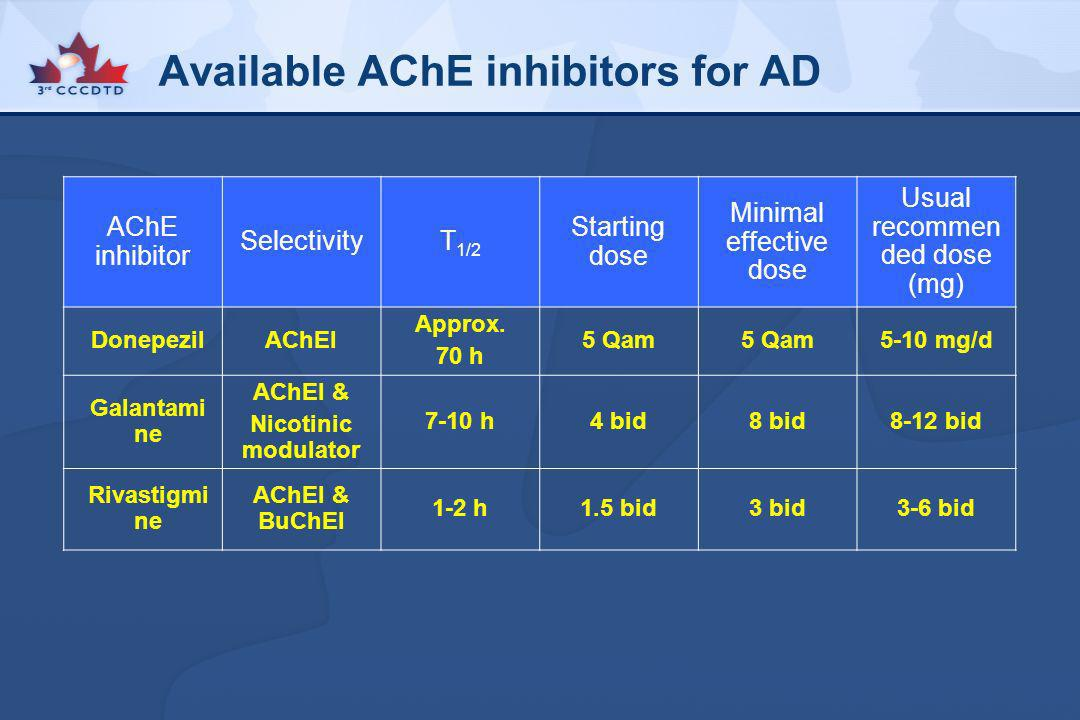 Available AChE inhibitors for AD AChE inhibitor SelectivityT 1/2 Starting dose Minimal effective dose Usual recommen ded dose (mg) DonepezilAChEI Appr