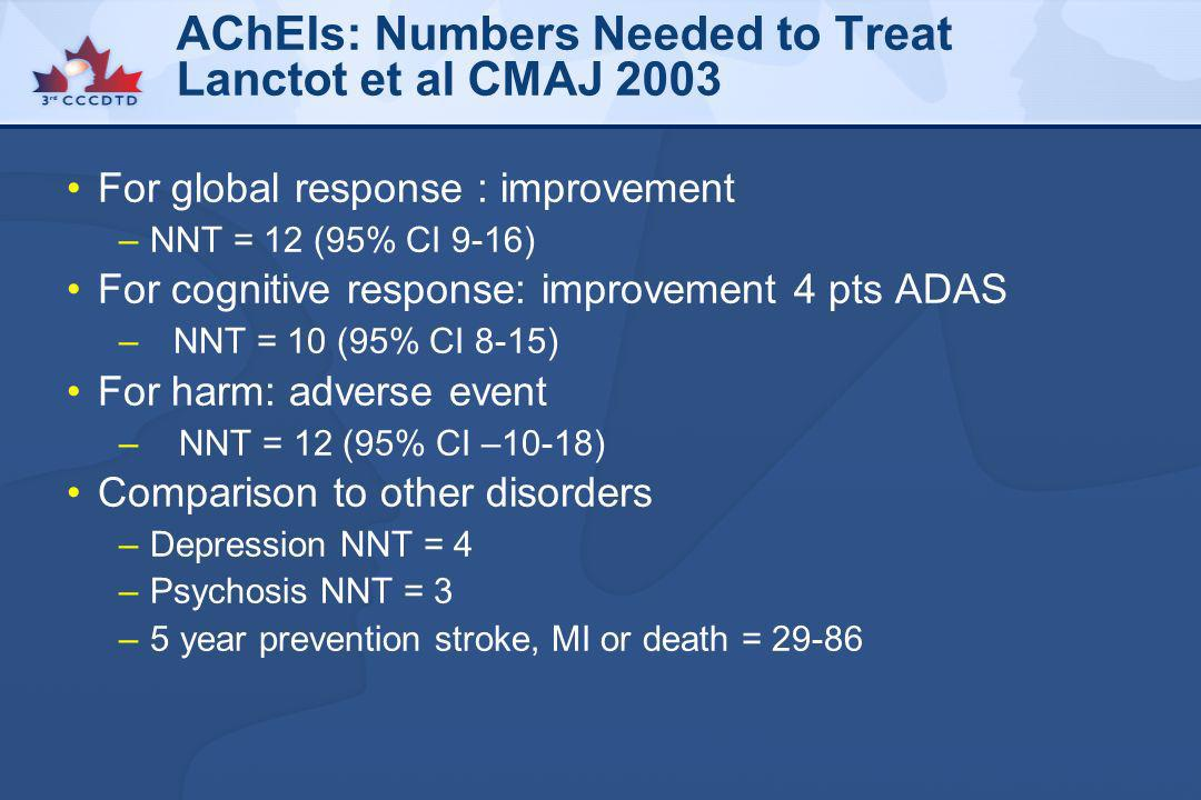 AChEIs: Numbers Needed to Treat Lanctot et al CMAJ 2003 For global response : improvement –NNT = 12 (95% CI 9-16) For cognitive response: improvement