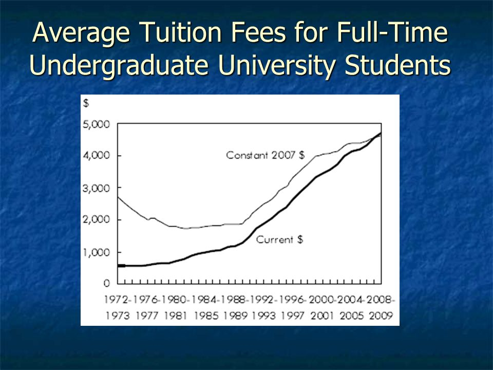 Average Tuition Fees for Full-Time Undergraduate University Students