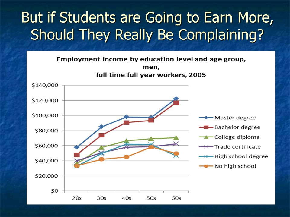 But if Students are Going to Earn More, Should They Really Be Complaining?