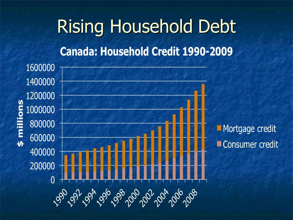 Rising Household Debt