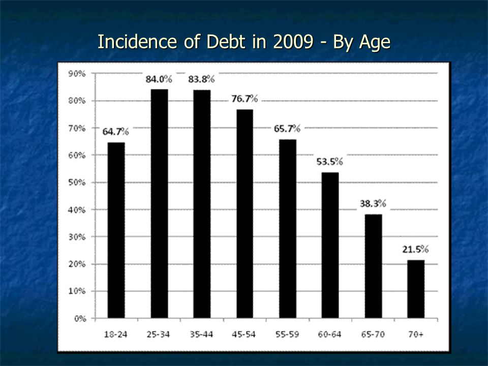 Incidence of Debt in By Age