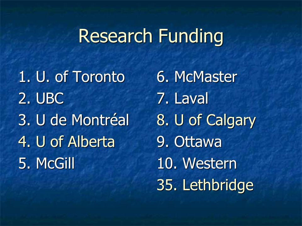 Research Funding 1. U. of Toronto 2. UBC 3. U de Montréal 4.