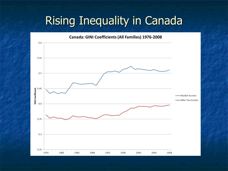 Rising Inequality in Canada