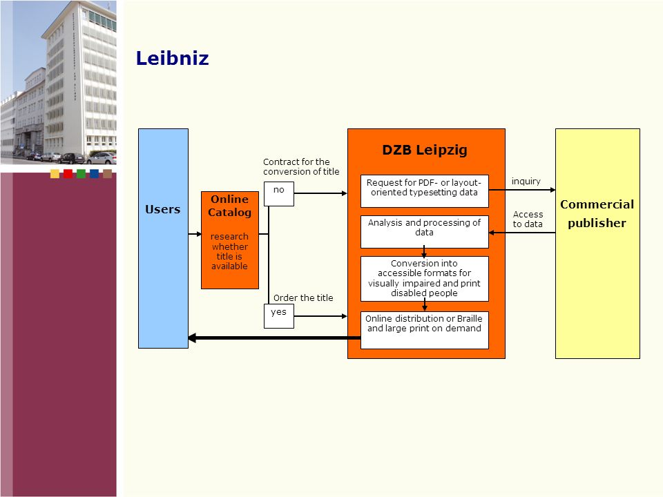 Leibniz Project Goals: developing individual transformation services of non-fiction reading materials for blind and partially sighted persons implementing library services for online and media distribution of Braille, DAISY and large print books collaboration with commercial publishers and LIBREKA.