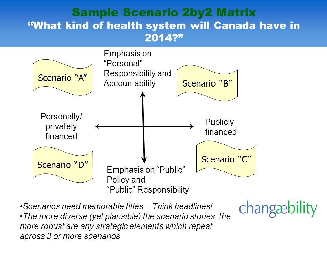 Sample Scenario 2by2 Matrix What kind of health system will Canada have in 2014? Emphasis on Personal Responsibility and Accountability Publicly finan