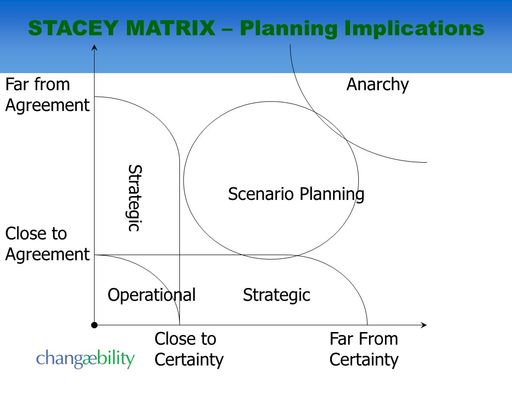 Strategic Operational Anarchy Scenario Planning Far From Certainty Far from Agreement Close to Agreement Close to Certainty STACEY MATRIX – Planning I