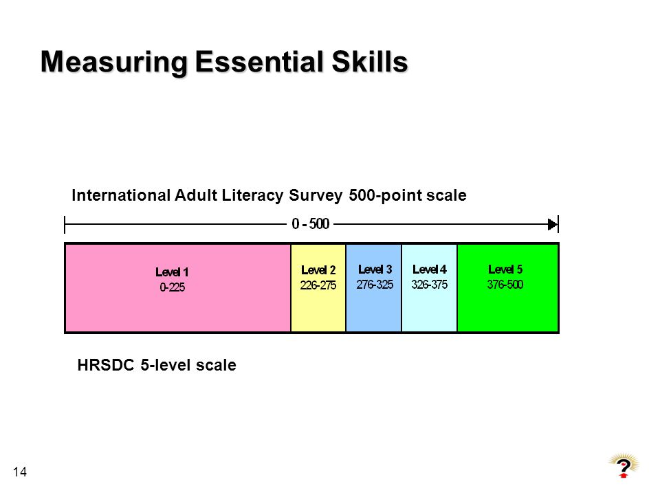 14 Measuring Essential Skills International Adult Literacy Survey 500-point scale HRSDC 5-level scale