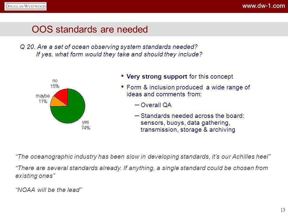 www.dw-1.com 13 OOS standards are needed Q 20. Are a set of ocean observing system standards needed? If yes, what form would they take and should they