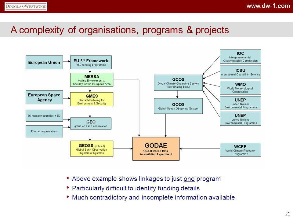 www.dw-1.com 21 A complexity of organisations, programs & projects Above example shows linkages to just one program Particularly difficult to identify