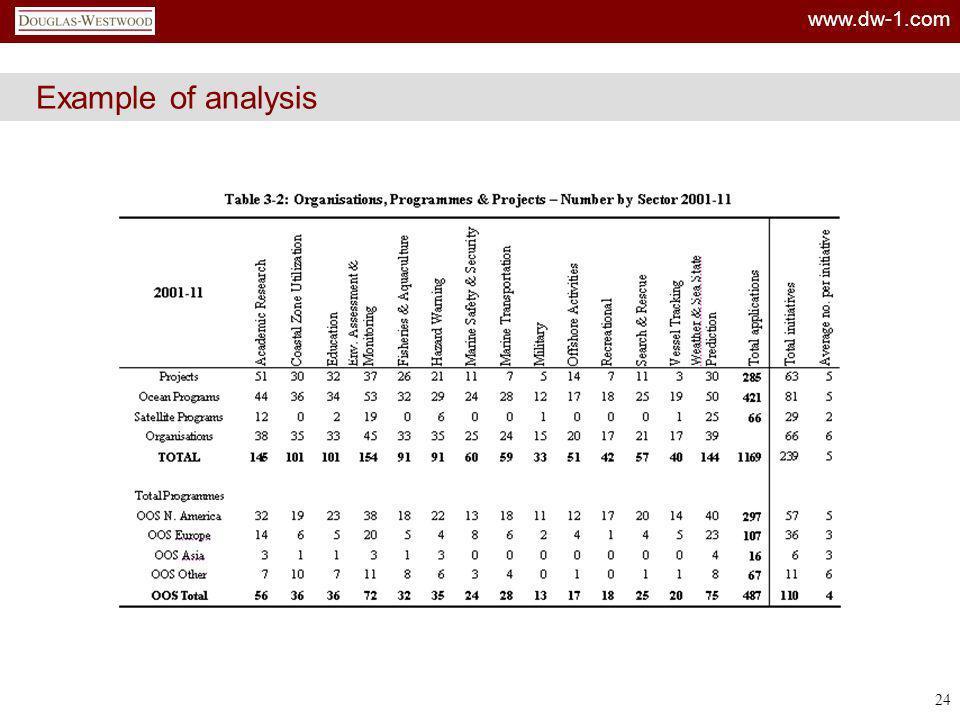 www.dw-1.com 24 Example of analysis