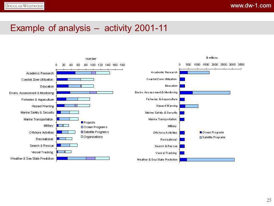 www.dw-1.com 25 Example of analysis – activity 2001-11