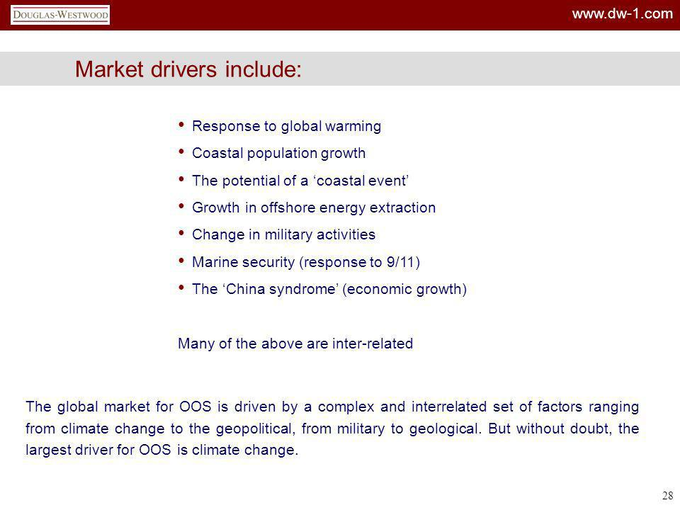 www.dw-1.com 28 Market drivers include: Response to global warming Coastal population growth The potential of a coastal event Growth in offshore energ