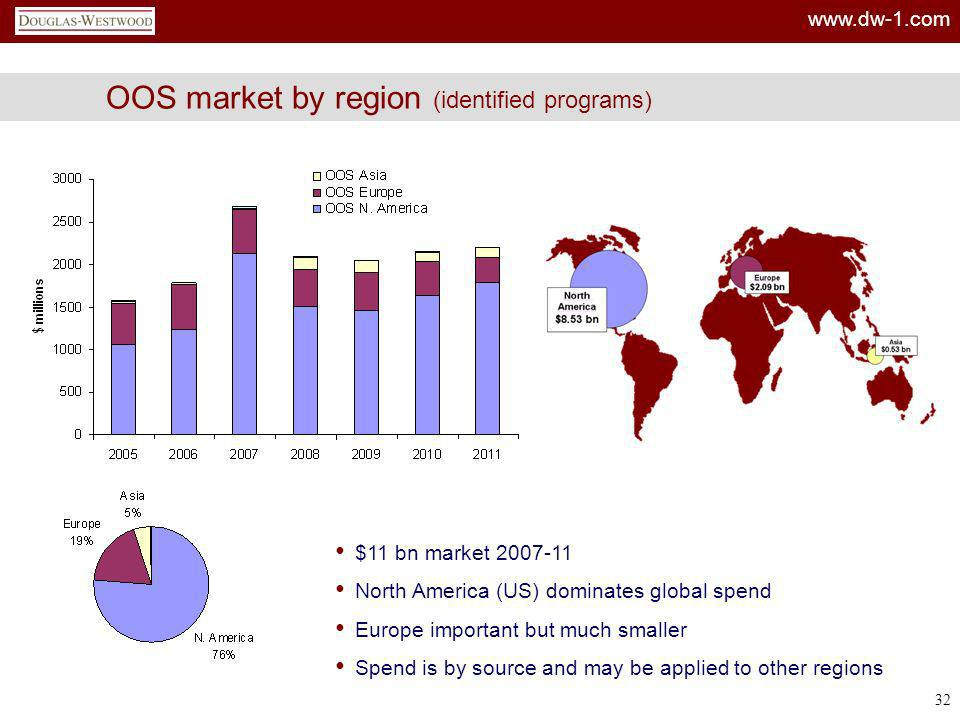 www.dw-1.com 32 OOS market by region (identified programs) $11 bn market 2007-11 North America (US) dominates global spend Europe important but much s