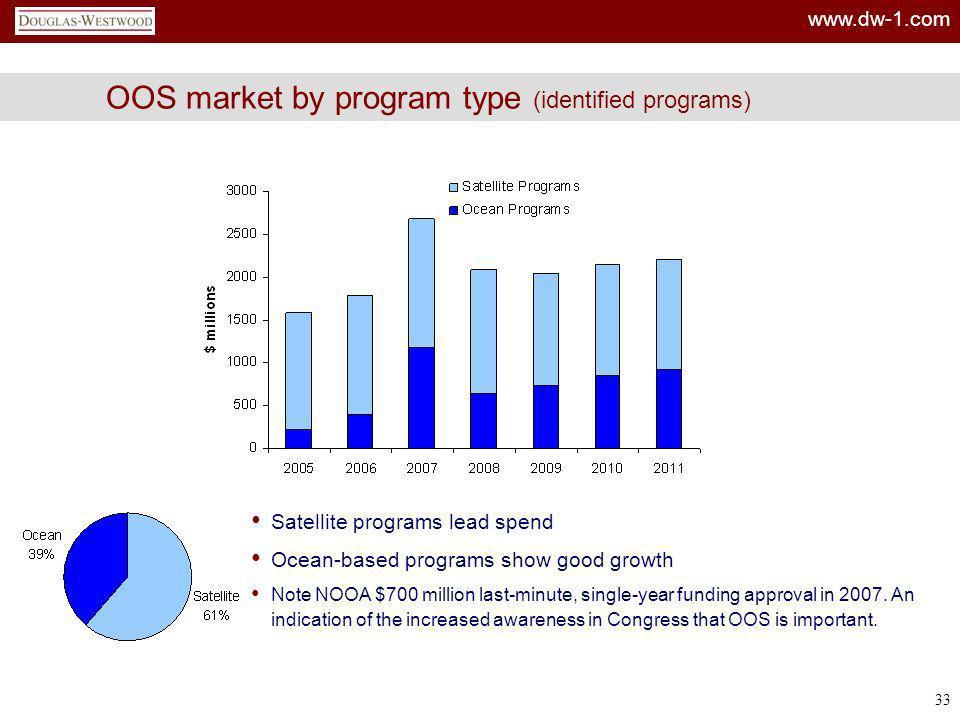 www.dw-1.com 33 OOS market by program type (identified programs) Satellite programs lead spend Ocean-based programs show good growth Note NOOA $700 mi