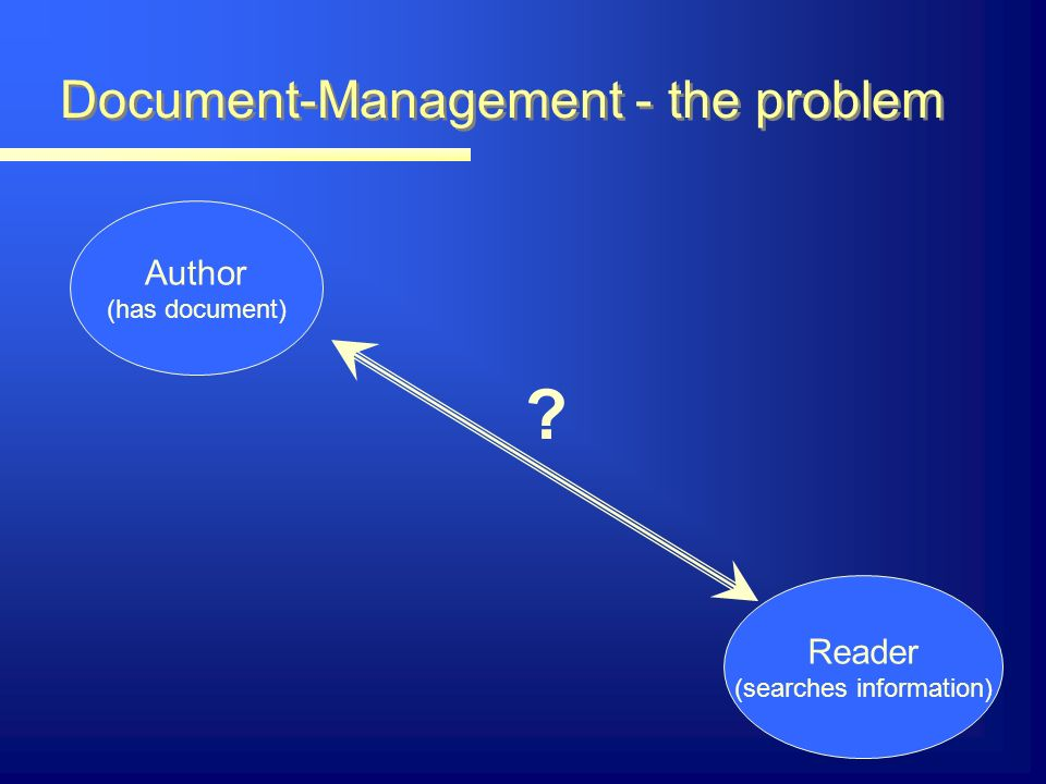 Document-Management - the problem Author (has document) Reader (searches information)