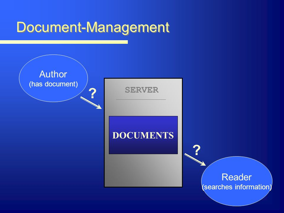 Document-Management Author (has document) Reader (searches information) SERVER DOCUMENTS