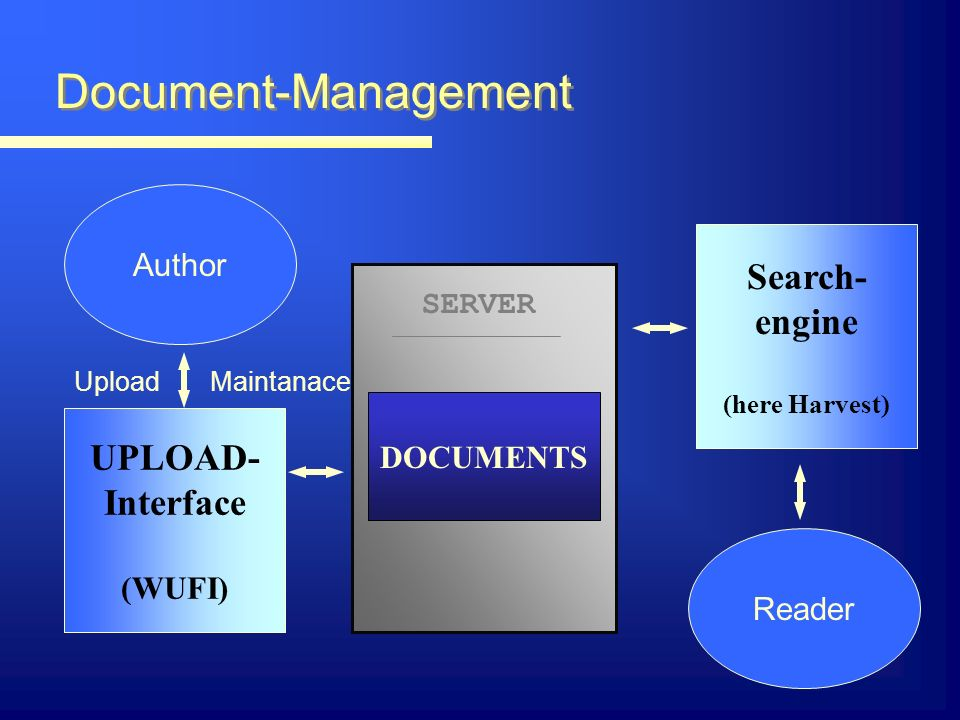 Document-Management Author Reader SERVER DOCUMENTS UPLOAD- Interface (WUFI) Search- engine (here Harvest) UploadMaintanace