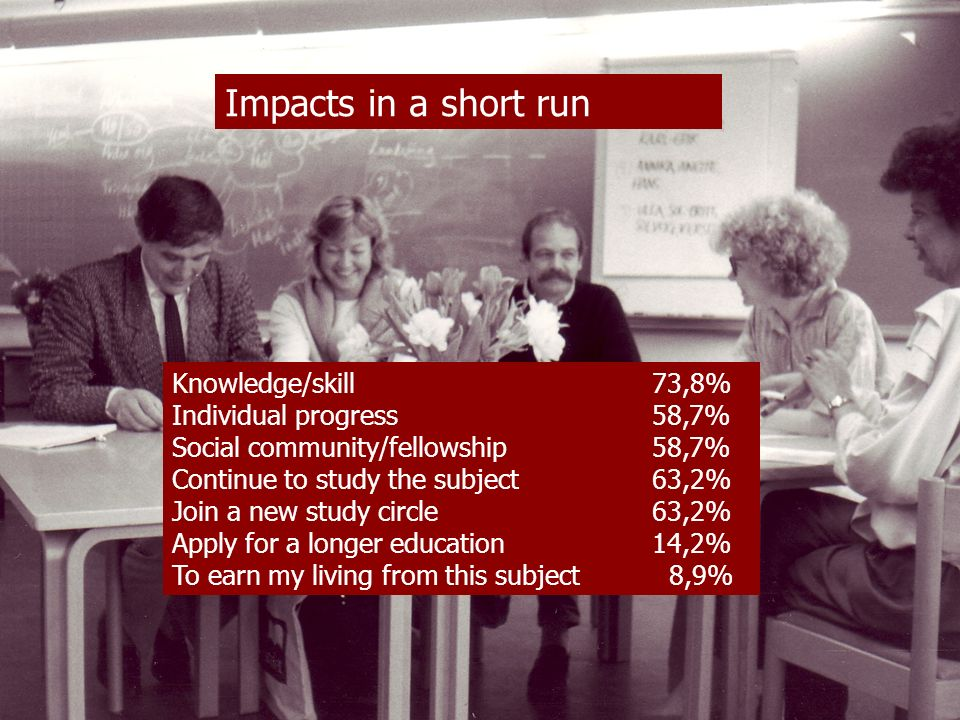 Impacts in a short run Knowledge/skill73,8% Individual progress58,7% Social community/fellowship58,7% Continue to study the subject63,2% Join a new st