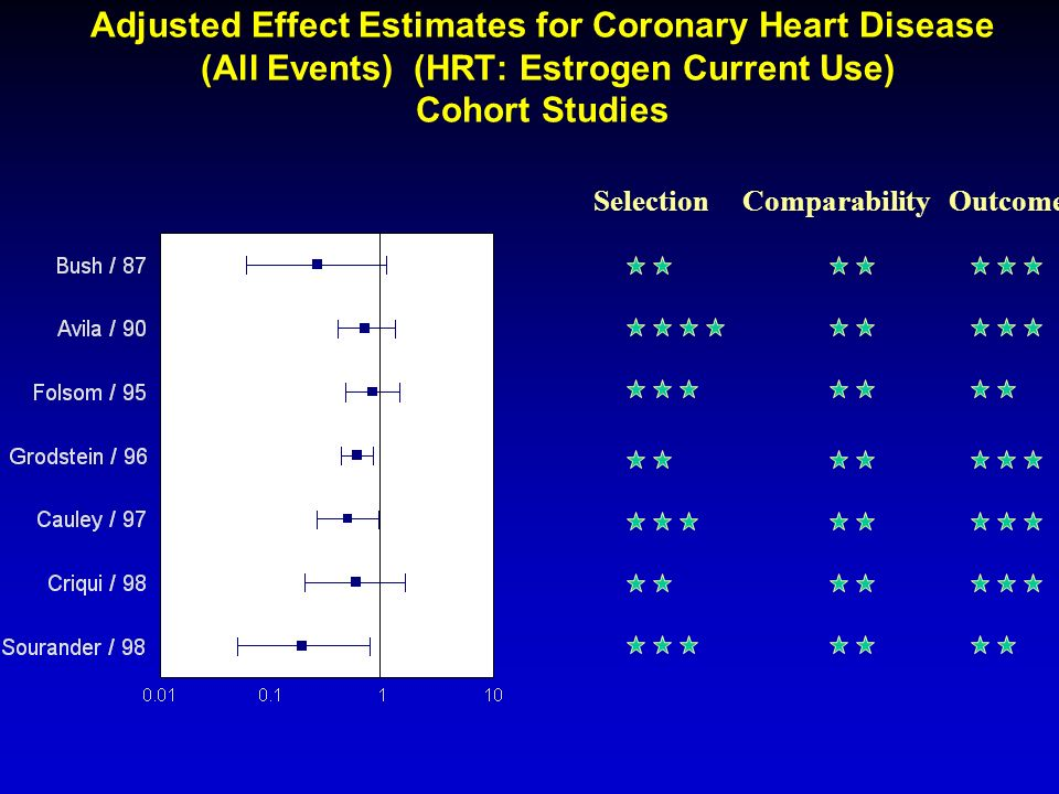 Adjusted Effect Estimates for Coronary Heart Disease (All Events) (HRT: Estrogen Current Use) Cohort Studies Selection Comparability Outcome
