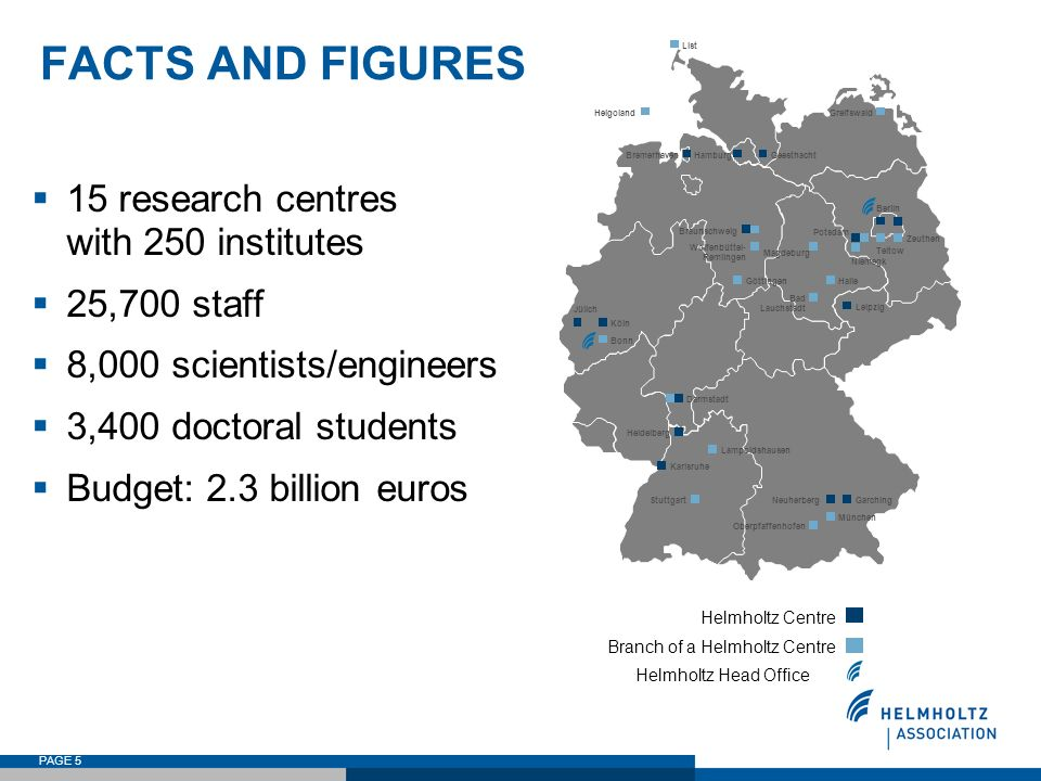 PAGE 5 FACTS AND FIGURES 15 research centres with 250 institutes 25,700 staff 8,000 scientists/engineers 3,400 doctoral students Budget: 2.3 billion e