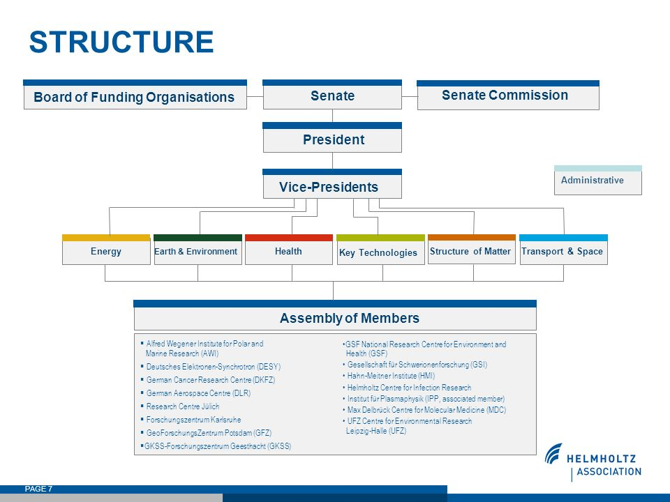 PAGE 7 STRUCTURE Board of Funding Organisations Senate Senate Commission President Vice-Presidents Alfred Wegener Institute for Polar and Marine Resea