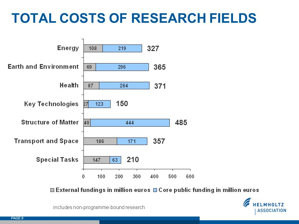 PAGE 8 TOTAL COSTS OF RESEARCH FIELDS 327 365 371 150 485 210 357 includes non-programme-bound research