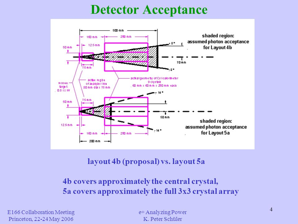4 Detector Acceptance E166 Collaboration Meeting Princeton, 22-24 May 2006 e+ Analyzing Power K. Peter Schüler layout 4b (proposal) vs. layout 5a 4b c
