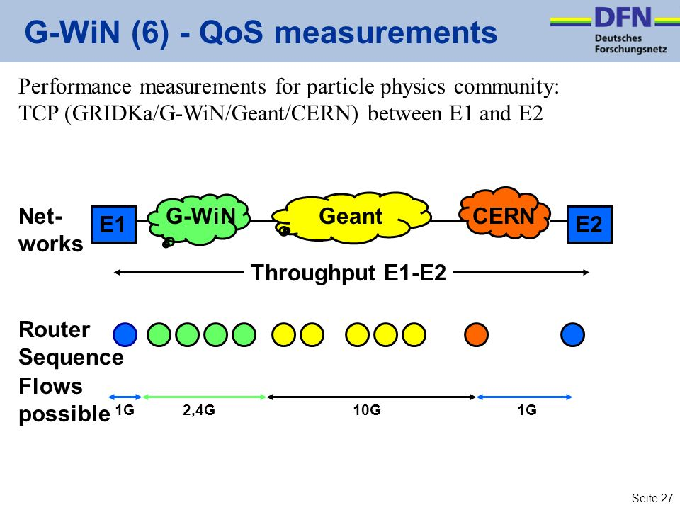 Seite 27 G-WiN (6) - QoS measurements Performance measurements for particle physics community: TCP (GRIDKa/G-WiN/Geant/CERN) between E1 and E2 GeantG-