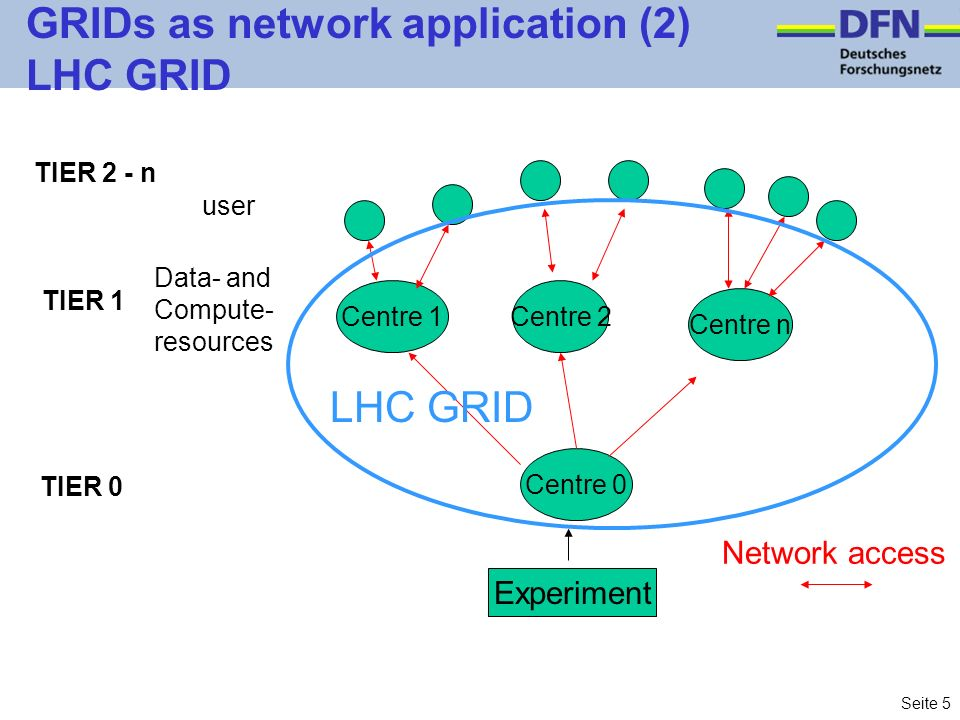 Seite 5 GRIDs as network application (2) LHC GRID Centre 0 Experiment Centre 2Centre 1 Centre n user Data- and Compute- resources Network access TIER 0 TIER 1 TIER 2 - n LHC GRID