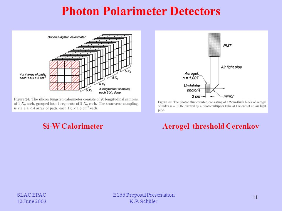 11 Photon Polarimeter Detectors Si-W CalorimeterAerogel threshold Cerenkov SLAC EPAC 12 June 2003 E166 Proposal Presentation K.P.
