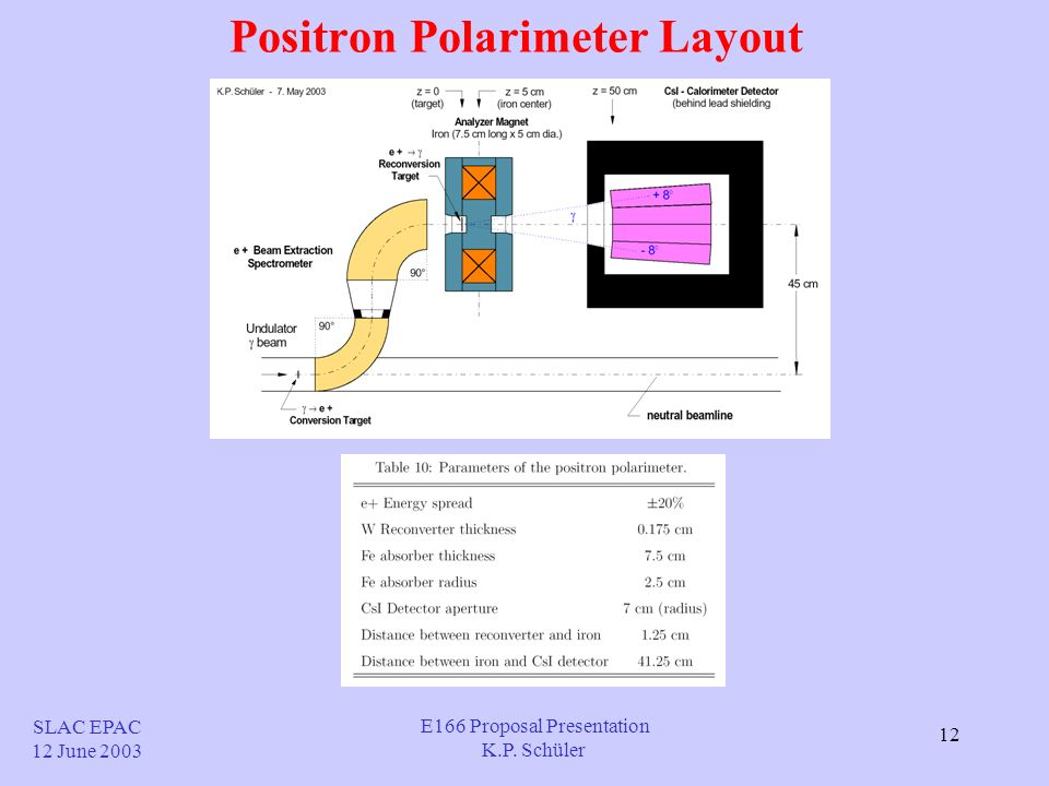 12 Positron Polarimeter Layout SLAC EPAC 12 June 2003 E166 Proposal Presentation K.P. Schüler