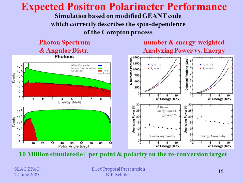 16 Expected Positron Polarimeter Performance Simulation based on modified GEANT code which correctly describes the spin-dependence of the Compton process Photon Spectrum & Angular Distr.