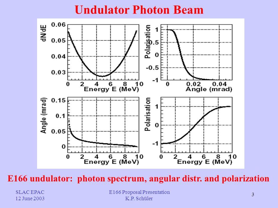 3 Undulator Photon Beam SLAC EPAC 12 June 2003 E166 undulator: photon spectrum, angular distr.