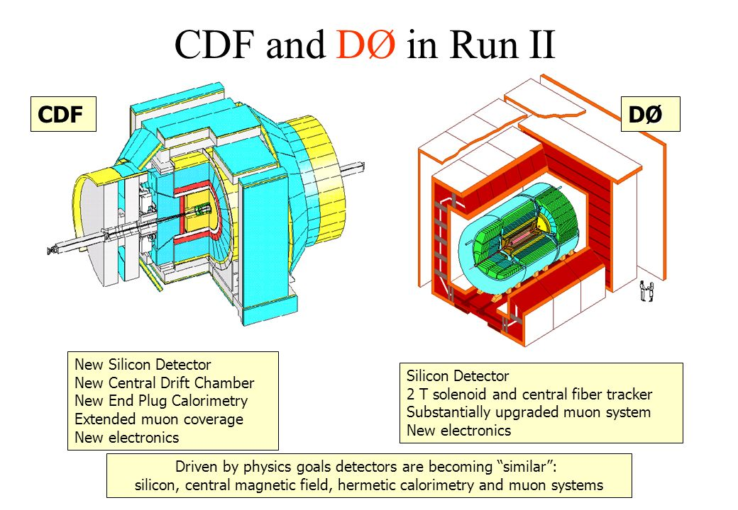 CDF and DØ in Run II New Silicon Detector New Central Drift Chamber New End Plug Calorimetry Extended muon coverage New electronics Silicon Detector 2 T solenoid and central fiber tracker Substantially upgraded muon system New electronics Driven by physics goals detectors are becoming similar: silicon, central magnetic field, hermetic calorimetry and muon systems ØDØØDØCDF