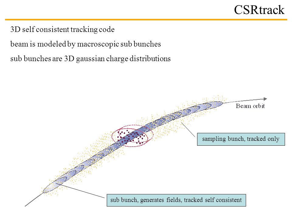 CSRtrack 3D self consistent tracking code beam is modeled by macroscopic sub bunches sub bunches are 3D gaussian charge distributions sub bunch, generates fields, tracked self consistent sampling bunch, tracked only