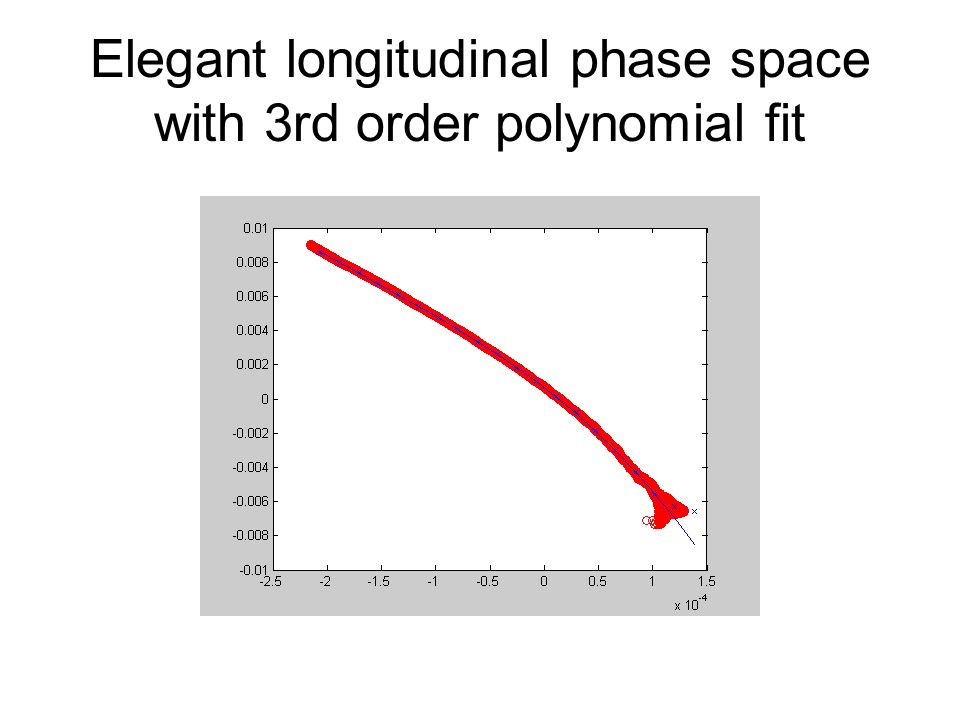 Elegant longitudinal phase space with 3rd order polynomial fit