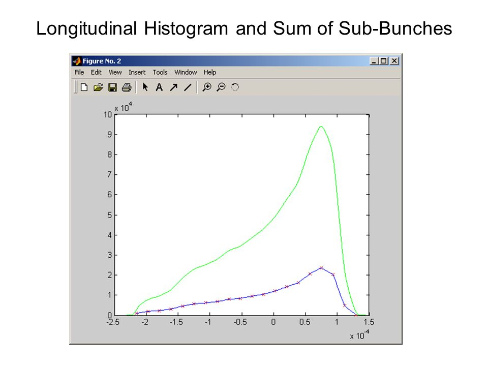 Longitudinal Histogram and Sum of Sub-Bunches