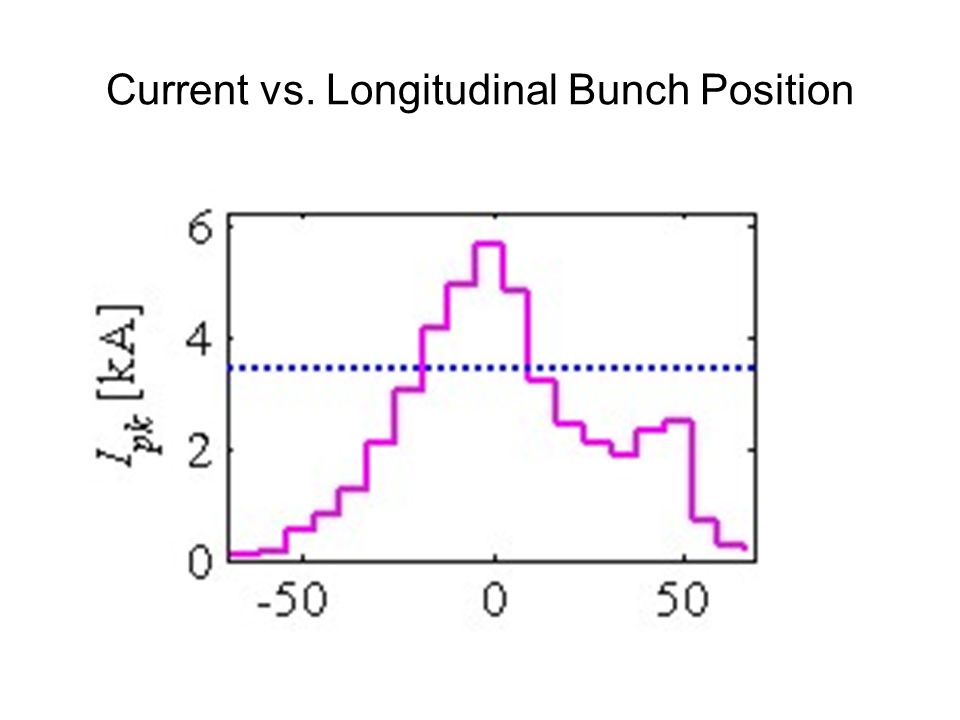 Current vs. Longitudinal Bunch Position