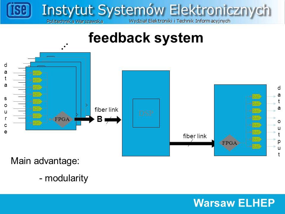 Warsaw ELHEP feedback system Main advantage: - modularity fiber link dataoutputdataoutput FPGA DAC ADC FPGA ADC FPGA ADC FPGA ADC FPGA fiber link datasourcedatasource...