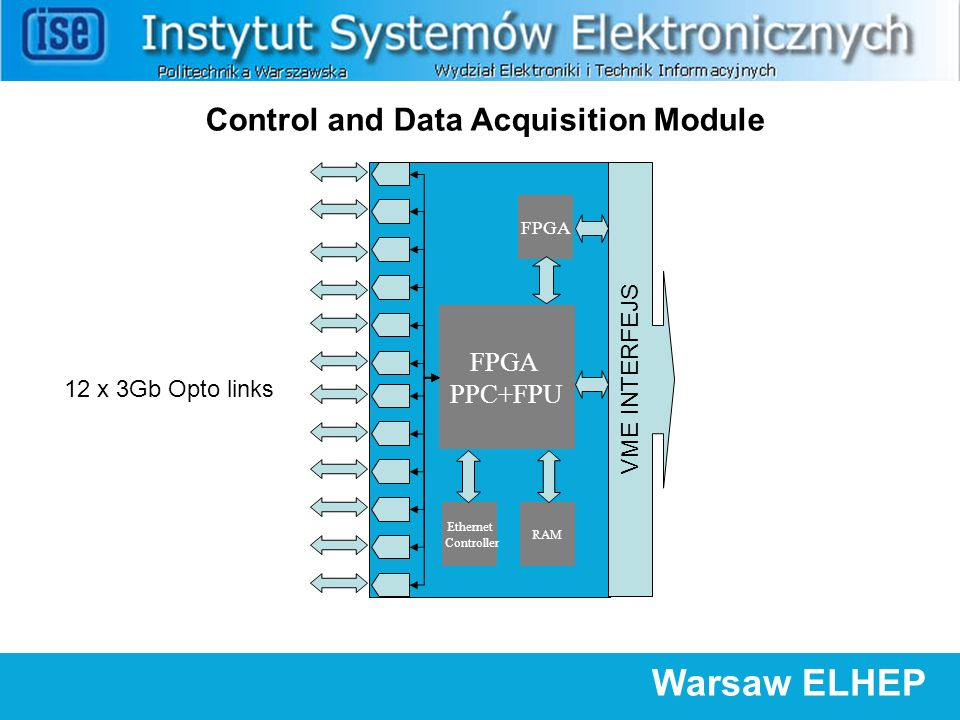 Warsaw ELHEP FPGA PPC+FPU 12 x 3Gb Opto links VME INTERFEJS FPGA Ethernet Controller RAM Control and Data Acquisition Module