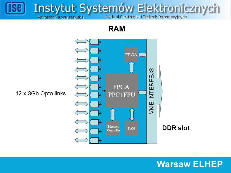 FPGA PPC+FPU 12 x 3Gb Opto links VME INTERFEJS FPGA Ethernet Controller Warsaw ELHEP RAM DDR slot
