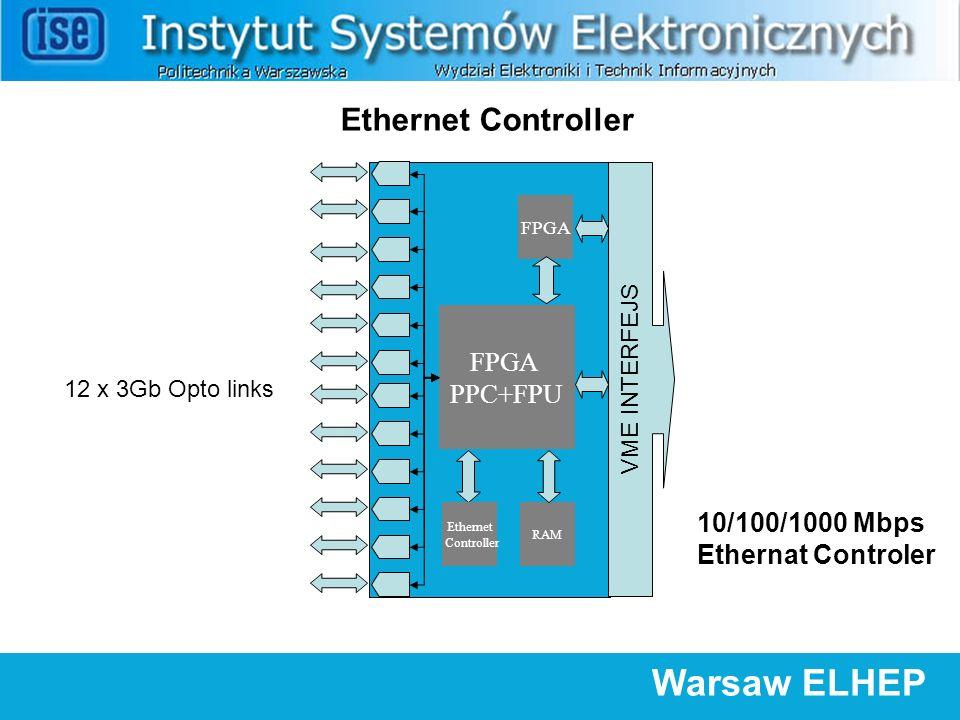 FPGA PPC+FPU 12 x 3Gb Opto links VME INTERFEJS FPGA RAM Warsaw ELHEP Ethernet Controller Ethernet Controller 10/100/1000 Mbps Ethernat Controler