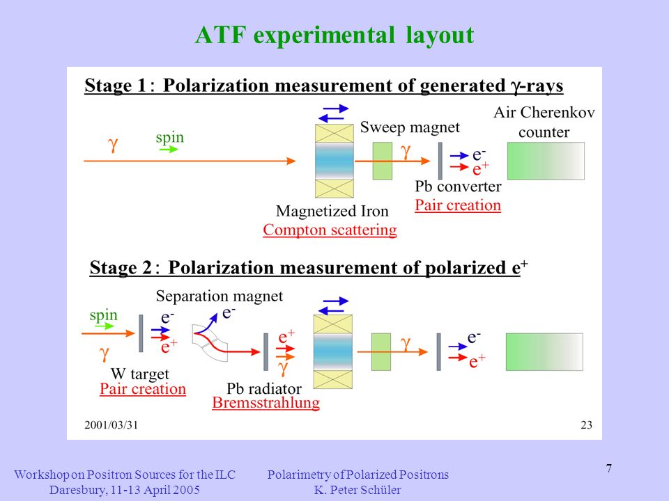 7 ATF experimental layout Workshop on Positron Sources for the ILC Daresbury, April 2005 Polarimetry of Polarized Positrons K.