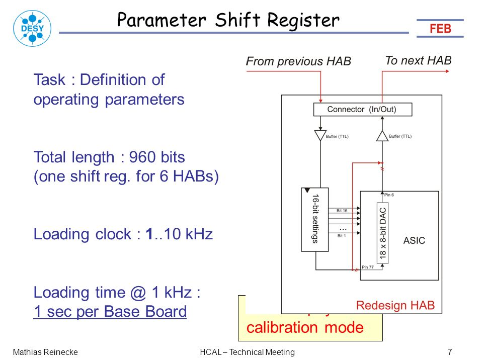 Parameter Shift Register Mathias ReineckeHCAL – Technical Meeting7 Task : Definition of operating parameters Total length : 960 bits (one shift reg.