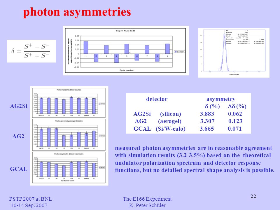 22 photon asymmetries The E166 Experiment K. Peter Schüler PSTP 2007 at BNL 10-14 Sep.