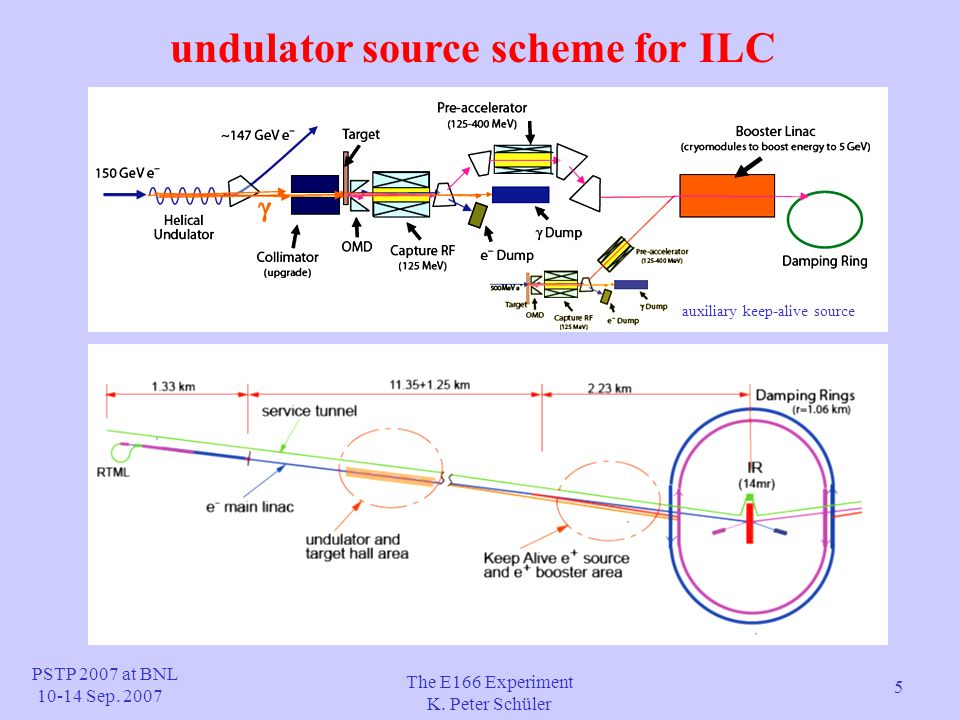 26 conclusions successful demonstration of the undulator method undulator functioned as predicted successful polarimetry of low-energy and e+ confirmed expected γ e+ spin-transfer mechanism measured high positron polarization with ~ 80% max.