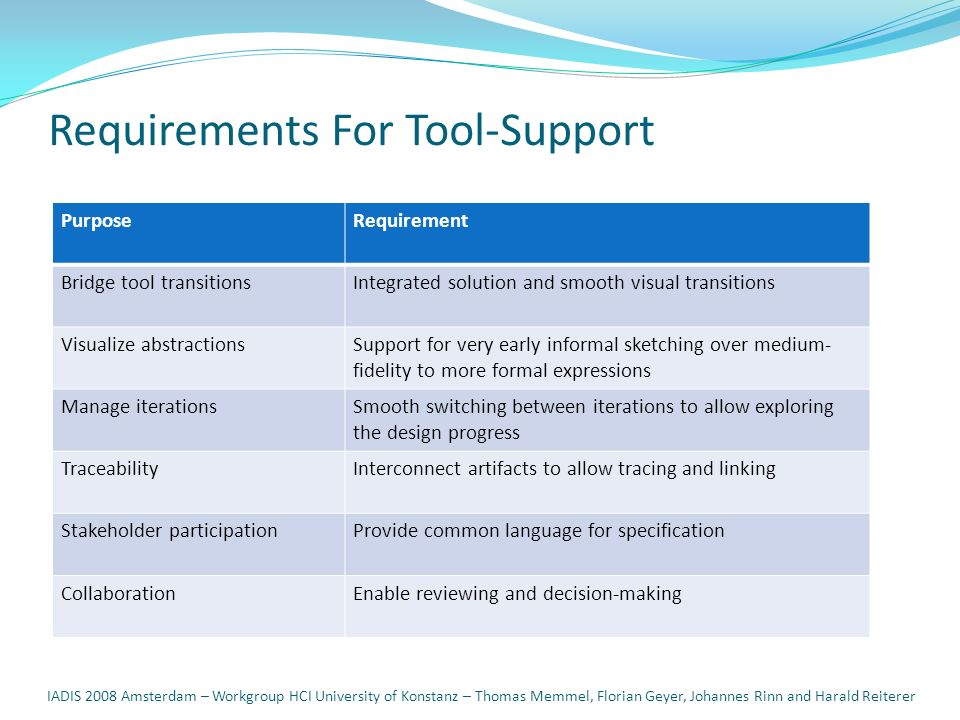 Requirements For Tool-Support PurposeRequirement Bridge tool transitionsIntegrated solution and smooth visual transitions Visualize abstractionsSuppor