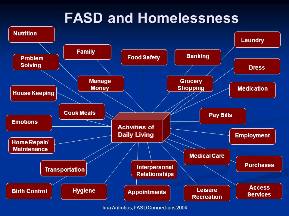 Tina Antrobus, FASD Connections 2004 FASD and Homelessness Activities of Daily Living Manage Money Grocery Shopping Cook Meals Pay Bills Medical Care